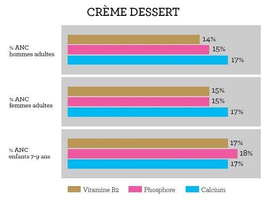 Produits desserts lact s frais nutrition syndifrais for Table ciqual