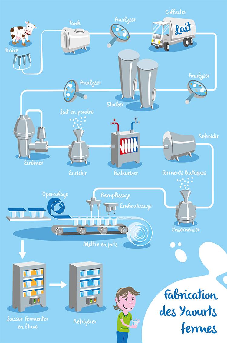 Produits yaourts et laits ferment s fabrication - Yaourt maison lait de chevre ...