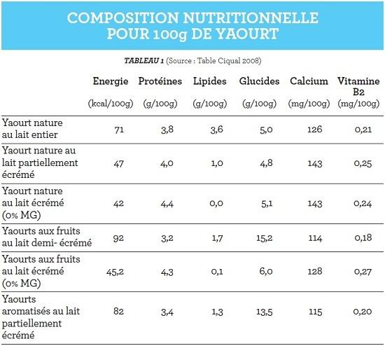 Produits Yaourts Et Laits Fermentes Nutrition Syndifrais