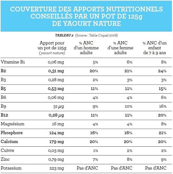 Produits yaourts et laits ferment s nutrition syndifrais - Table de composition des aliments afssa ...